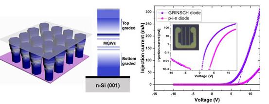 国外研发出一种奈米级氮化铝镓发光装置,未来将有望应用在高效能UV LED装置