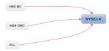 超详细的STM32单片机学习笔记汇总