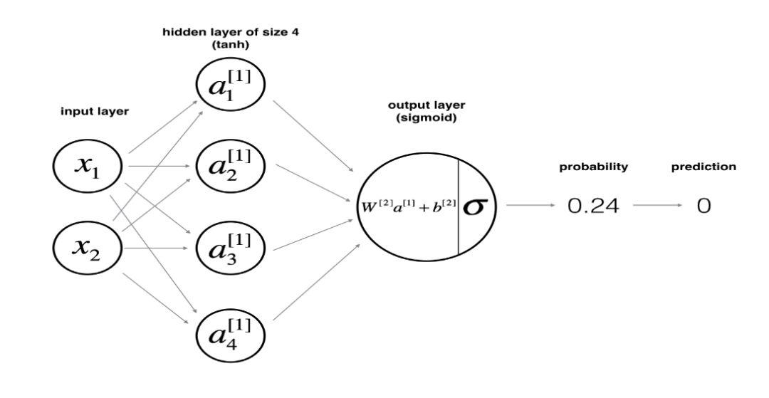 则含单隐层的神经网络的结构如下所示:    网络结构的函数定义如下