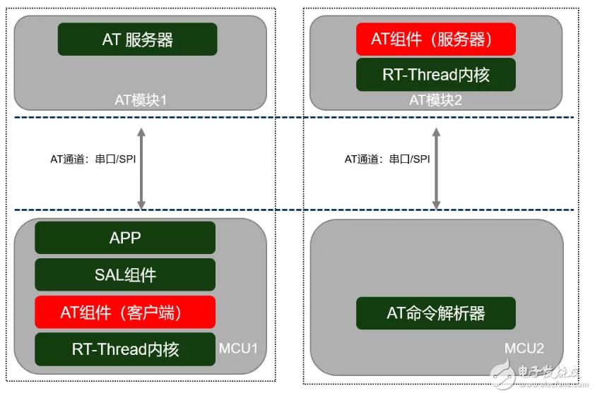 RT-Thread发布AT组件,让AT设备开发更简单
