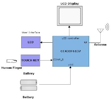 基于TI的CC430系列和UCC28810的无线LED照明系统的设计和应用的概述