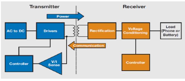 无线充电联盟有什么标准?和TI兼容如何解决方案概述