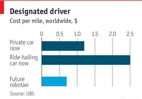 自动驾驶汽车已经成了一股潮流,助力推动其他行业的...