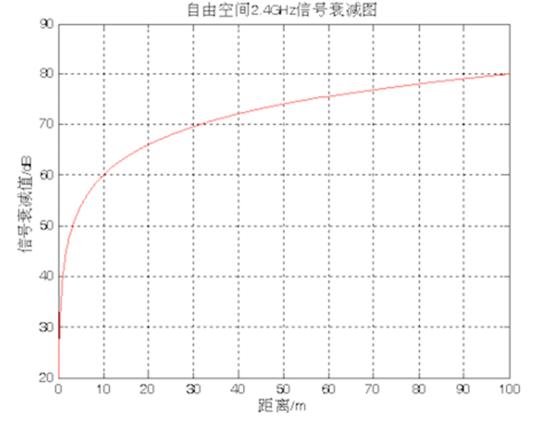 干货总结:室内定位技术的3大常用算法