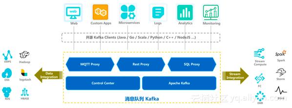 阿里云消息队列Kafka商业化:支持消息无缝迁移到云上