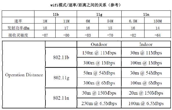 WiFi模块5大关键性指标,WiFi模块选型你不得不知道!