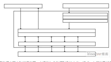 一种采用组件方式设计、内部采用模块化方式的嵌入式移动数据库系统的设计
