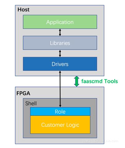 阿里FPGA云服务器平台FaaS,可大大降低加速...
