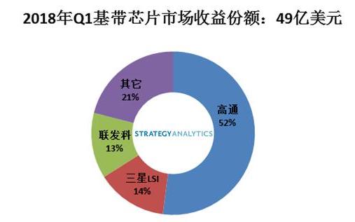 2018年Q1基带芯片市场前三 高通独占榜首三星...