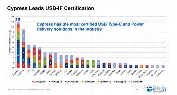 Cypress技术不断精进,助力USB-C充电进...