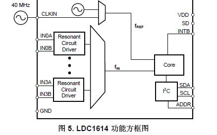LDC1314集成触觉反馈的触摸金属按钮的详细数据手册免费下载