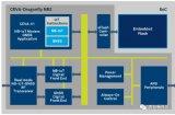 物联网远距离通信标准,利用NB-IoT降低功耗