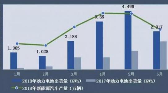 上半年动力电池市场大盘点:日韩企业回归中国,竞争...