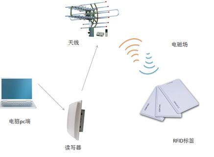 RFID技術的三種類型和六個應用領域