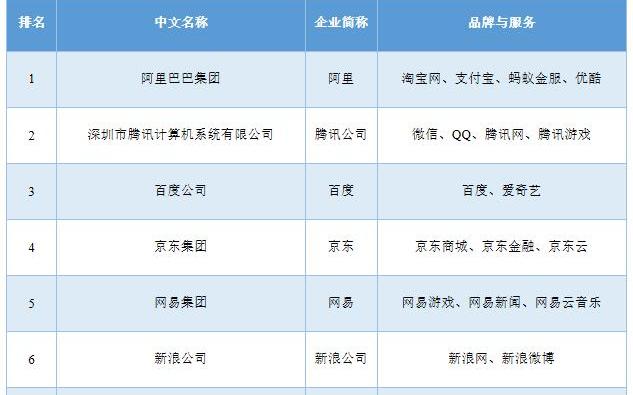 2018中国互联网百强名单出炉 阿里巴巴腾讯领衔前两位
