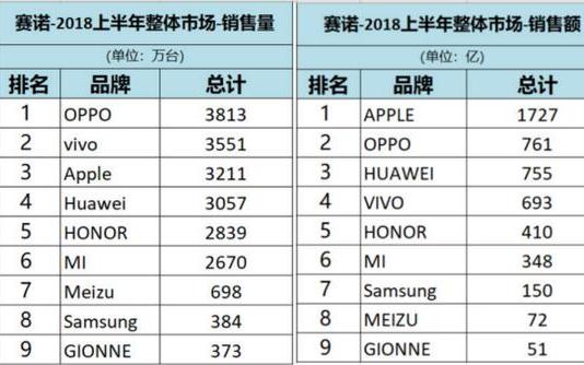 赛诺发布2018年上半年中国手机销量报告 华为+荣耀近5900万台
