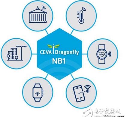CEVA和香港应科院宣布推出Dragonfly NB1