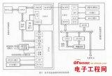 基于DSP和FPGA芯片的红外信息数据处理系统设...