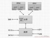 如何改进CPU性能发展瓶颈问题?