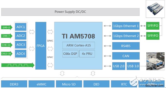 关于TI AM5708多通道振动数据采集处理单元...