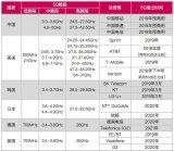 全球运营商5G部署计划、最新进展和频谱计划汇总