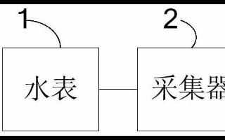 【新专利介绍】一种基于Zigbee的户用水表抄表...