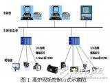 在高炉自动化控制系统中现场总线技术有什么应用?