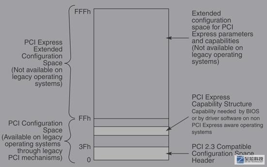 简谈PCIe的软件配置方式