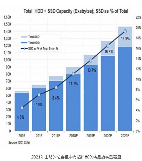 到2021年SSD相比磁盘的溢价将有所下滑,出货量将增加到3.129亿部