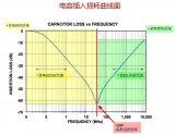 如何利用高频辐射的解决EMC问题?