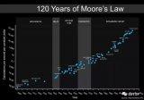 摩尔定律的顶点将在2028年?计算能力正式开始进...