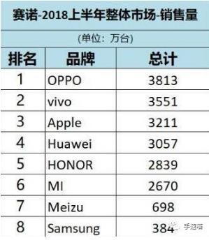 2018年上半年手机销量统计:OPPO勇夺第一,华为只能排第四