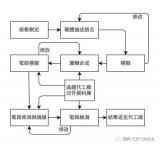芯片设计流程详解