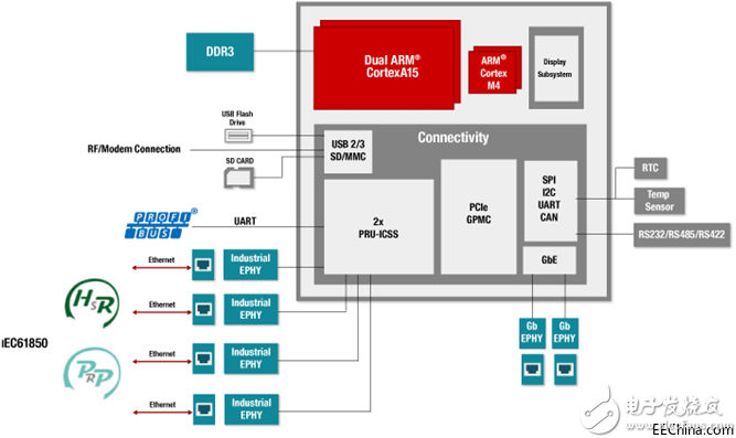 AM5728:高性能SOC,可用于多种工业应用场合
