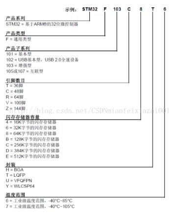 浅谈STM32单片机命名规则和体系架构