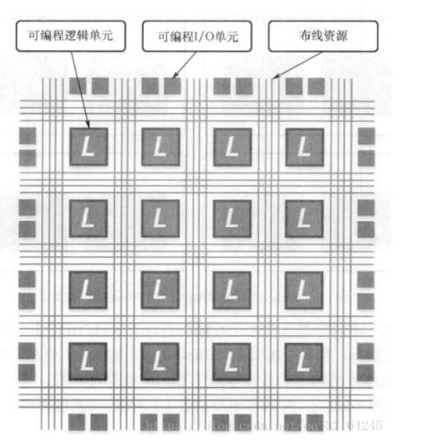 FPGA和STM32的区别是什么 stm32与f...