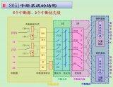 一文详解MCS-51单片机的中断系统