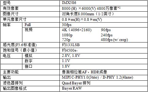 索尼开发移动影像传感器IMX586,高达4800万像素