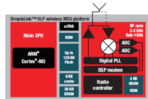 SimpleLink低功耗无线MCU平台开发