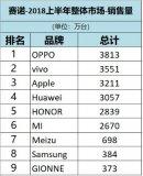 2018年上半年国内智能手机品牌的比较,华为完胜小米