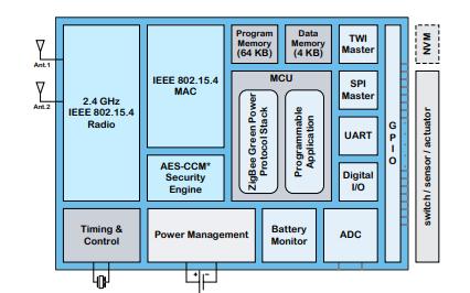 ZigBee家庭自动化通信控制器GP490的详细资料免费下载