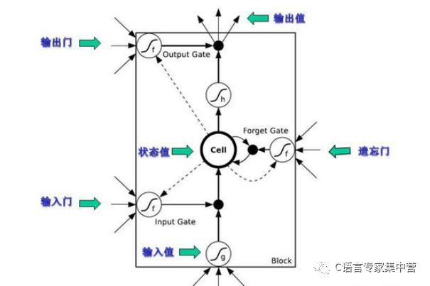 lstm隐层神经元结构分析,及应用的程序详细概述