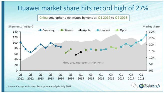2018年第二季度中国智能手机排名公布,华为成为最大赢家