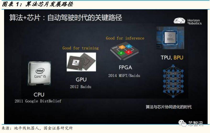 车载芯片的发展趋势是什么?GPU和ASIC的发展方向与应用的概述
