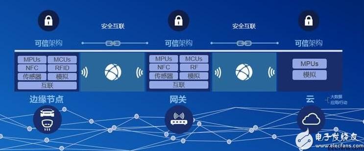 恩智浦:万物互联时代即将来临,信息安全问题为当务...