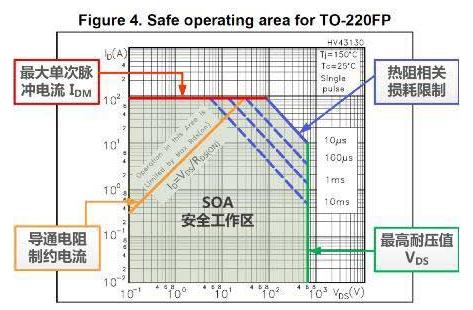 示波器的SOA分析功能有哪些作用?