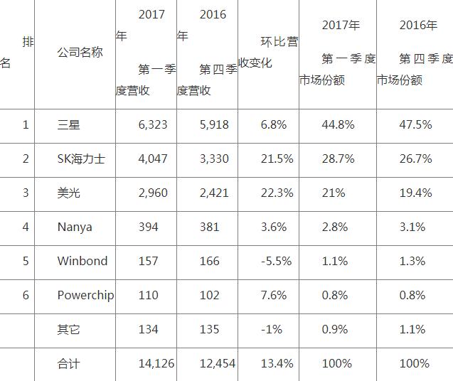 DRAM货源短缺虽然给买家带来沉重打击,却给供应商带来了巨大的经济收益