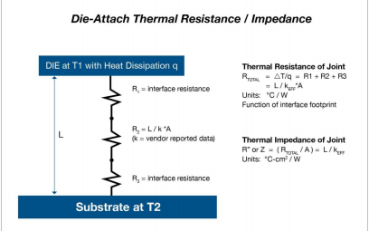 应用于高性能系统的GaN热分析详细资料概述