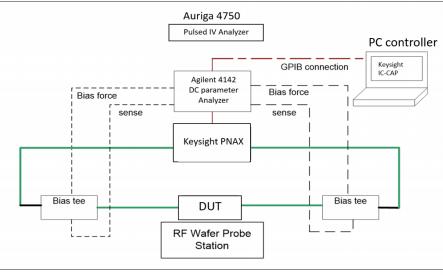 0.15M GaN芯片系列的非线性和噪声建模的详细资料概述