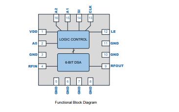RFSA3623数字步进衰减器的详细资料免费下载